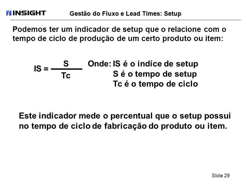 Slide 29 Podemos ter um indicador de setup que o relacione com o tempo de ciclo de produção de um certo produto ou item: Gestão do Fluxo e Lead Times: