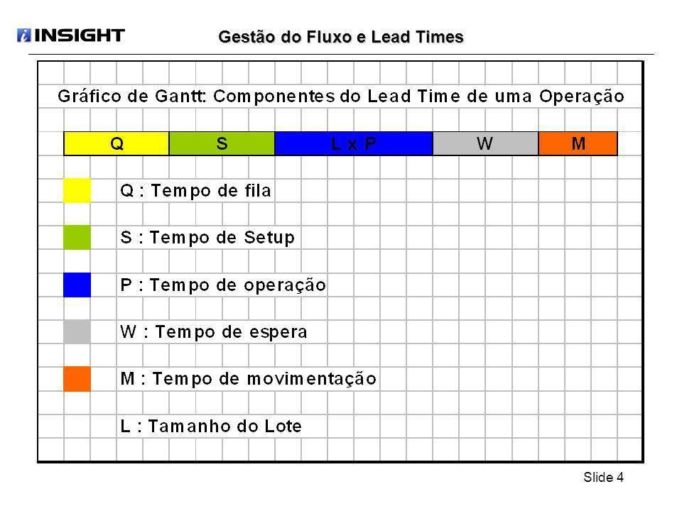 Slide 5 Gestão do Fluxo e Lead Times Para entendermos a vantagem de produzir no modelo por fluxo, vamos acompanhar os lead times obtidos na fabricação de uma peça com quatro operações, através dos estágios que permitem sua implantação, partindo de um layout funcional, que é o mais freqüente de existir.