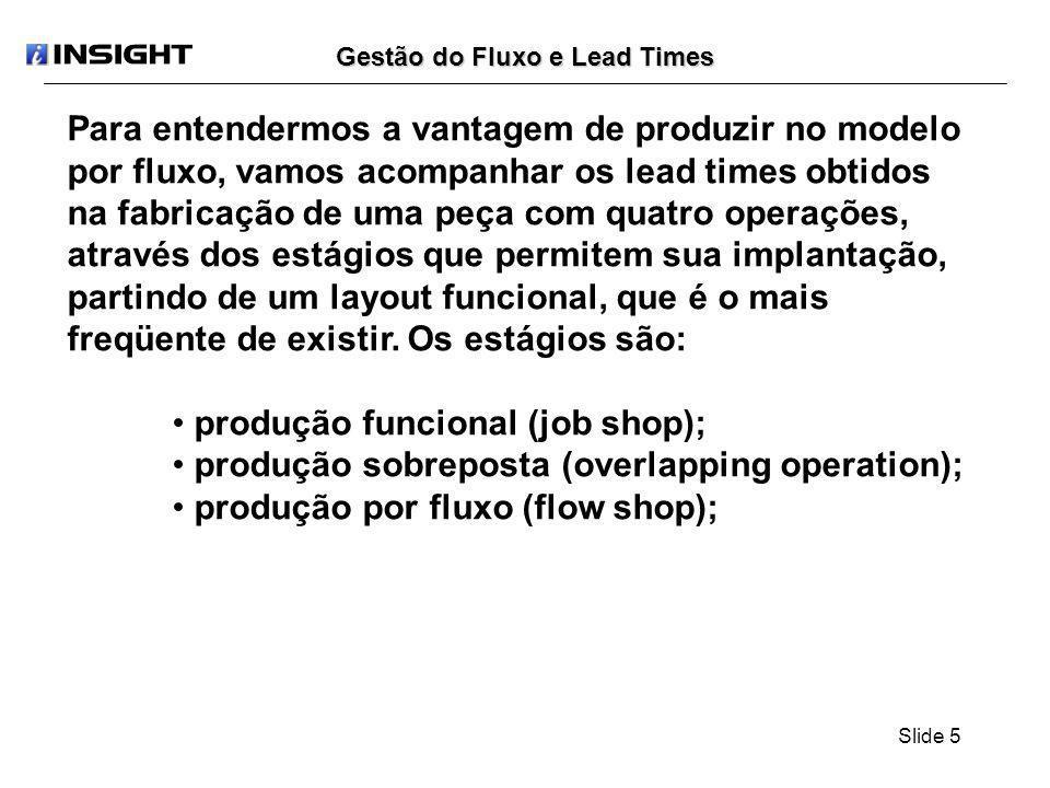 Slide 6 Gestão do Fluxo e Lead Times: Produção Funcional Exercício: Considere a necessidade de se produzir um lote de 200 peças com quatro operações e os seguintes tempos operacionais: Produção Funcional