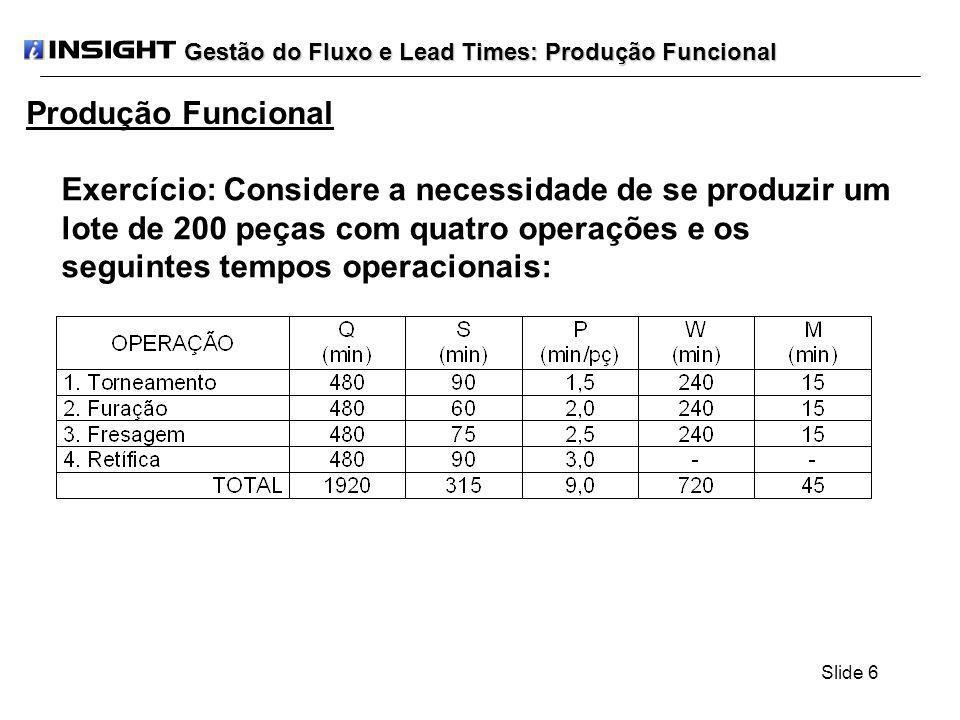 Slide 17 Se criarmos 4 (quatro) lotes de transferência de 50 (cinquenta) peças por lote, teremos: LT(4) = LAxP1 + LAxP2 + LAxP3 + LxP4 + 3xM + S1 LT(4) = LAx(P1 + P2 + P3) + LxP4 + 3xM + S1 LT(4) = 50x(1,5+2,0+2,5) + 200x3,0 + 3x15 + 90 LT(4) = 1035 min O IAV para este número de lotes passará a ser de: IAV = (LAx(P1 + P2 + P3) + LxP4) / LT(4) IAV = 900 / 1035 IAV = 0,869 IAV = 86,9%
