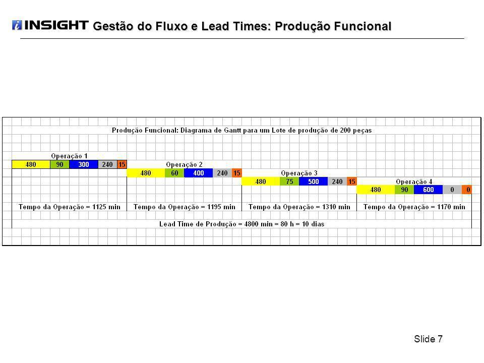 Slide 18 Se criarmos 20 (vinte) lotes de transferência de 10 (dez) peças por lote, teremos: LT(20) = LAxP1 + LAxP2 + LAxP3 + LxP4 + 3xM + S1 LT(20) = LAx(P1 + P2 + P3) + LxP4 + 3xM + S1 LT(20) = 10x(1,5+2,0+2,5) + 200x3,0 + 3x15 + 90 LT(20) = 795 min O IAV para este número de lotes passará a ser de: IAV = (LAx(P1 + P2 + P3) + LxP4) / LT(20) IAV = 660 / 795 IAV = 0,83 IAV = 83,0% Gestão do Fluxo e Lead Times: Produção Sobreposta