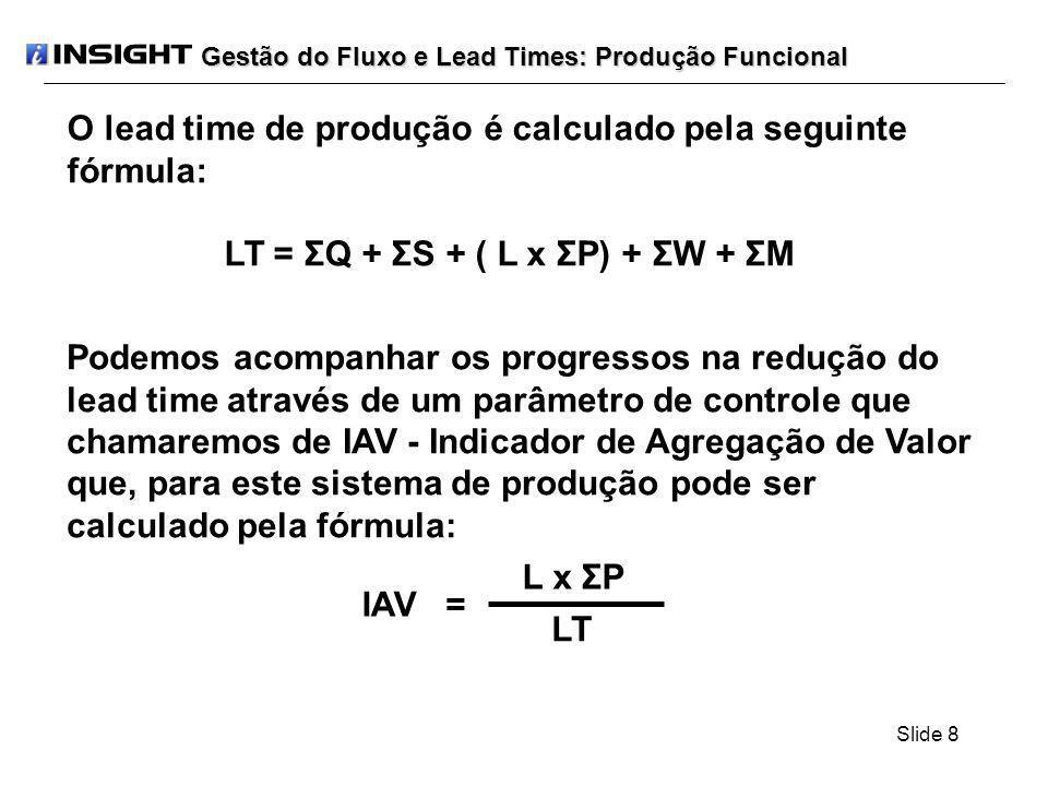Slide 9 Para o nosso produto teremos o seguinte lead time: LT = ΣQ + ΣS + ( L x ΣP) + ΣW + ΣM LT = 1920 + 315 + (200 x 9) + 720 + 45 LT = 4800 min Para o nosso produto teremos o seguinte IAV: IAV = (L x ΣP) / LT IAV = (200 x 9) / 4800 IAV = (1800) / 4800 = 0,375 IAV = 37,5% Gestão do Fluxo e Lead Times: Produção Funcional