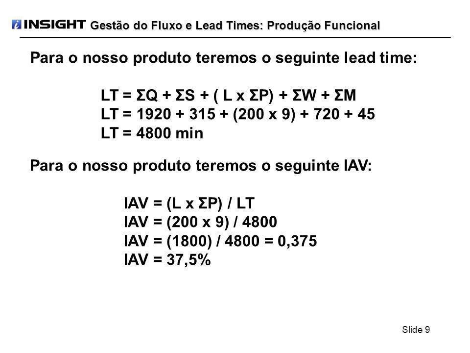 Slide 20 Se para os 20 (vinte) lotes de transferência, eliminarmos o tempo de movimentação e reduzirmos em 20 minutos o tempo de setup, teremos: LT(20) = LAxP1 + LAxP2 + LAxP3 + LxP4 + 3xM + S1 LT(20) = LAx(P1 + P2 + P3) + LxP4 + 3xM + S1 LT(20) = 10x(1,5+2,0+2,5) + 200x3,0 + 3x0 + 70 LT(20) = 730 min O IAV para este número de lotes passará a ser de: IAV = (LAx(P1 + P2 + P3) + LxP4) / LT(20) IAV = 660 / 730 IAV = 0,904 IAV = 90,4%