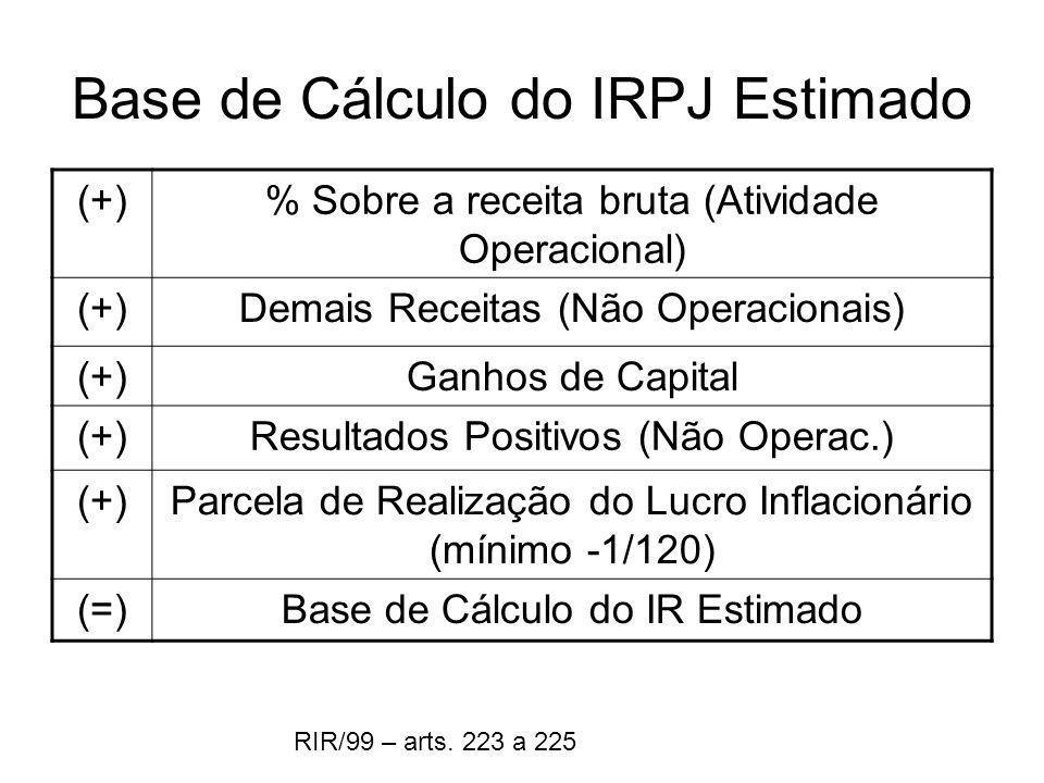 Base de Cálculo do IRPJ Estimado (+)% Sobre a receita bruta (Atividade Operacional) (+)Demais Receitas (Não Operacionais) (+)Ganhos de Capital (+)Resu