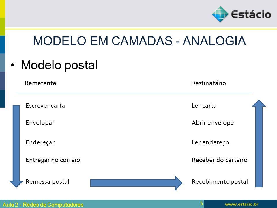 5 Modelo postal MODELO EM CAMADAS - ANALOGIA Aula 2 - Redes de Computadores Escrever cartaLer carta RemetenteDestinatário EnveloparAbrir envelope Ende