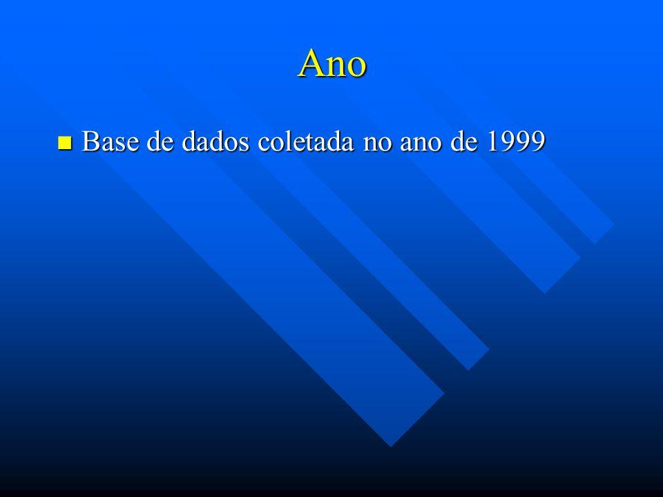 Ano Base de dados coletada no ano de 1999 Base de dados coletada no ano de 1999