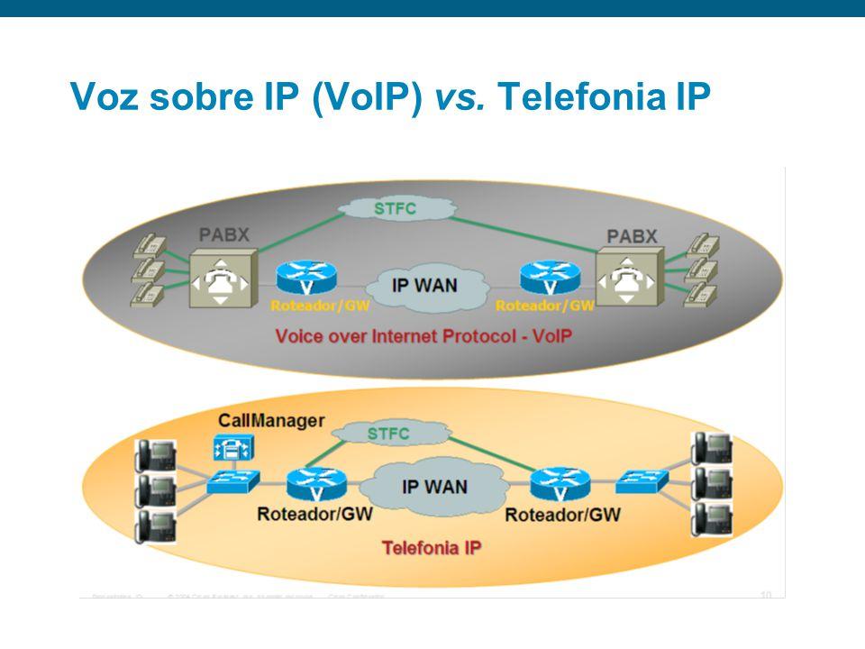 Requisitos de voz em redes IP Utilização da largura de banda vs. diferentes codecs Um dos mais importantes fatores a ser considerado durante a impleme