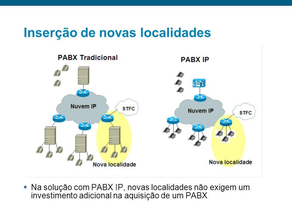 PABX IP: SRST Exige um servidor CallManager para operação normal Em caso de falha no link WAN, o IOS com a facilidade SRST (Survivable Remote Site Tel