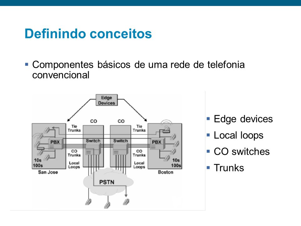 Ramal 2000 ?IP=192.168.1.1IP=10.1.1.1 São PauloCampinas STFC WAN IP=192.168.1.1 2000 Userid Senha Userid Senha Mobilidade em IP