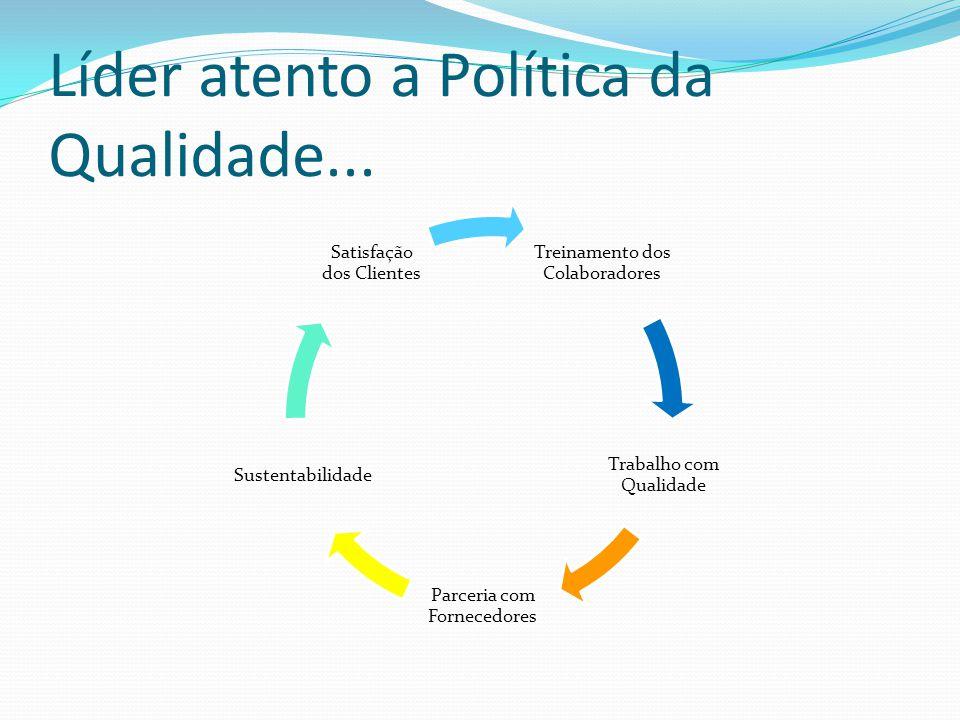 Líder atento a Política da Qualidade... Treinamento dos Colaboradores Trabalho com Qualidade Parceria com Fornecedores Sustentabilidade Satisfação dos