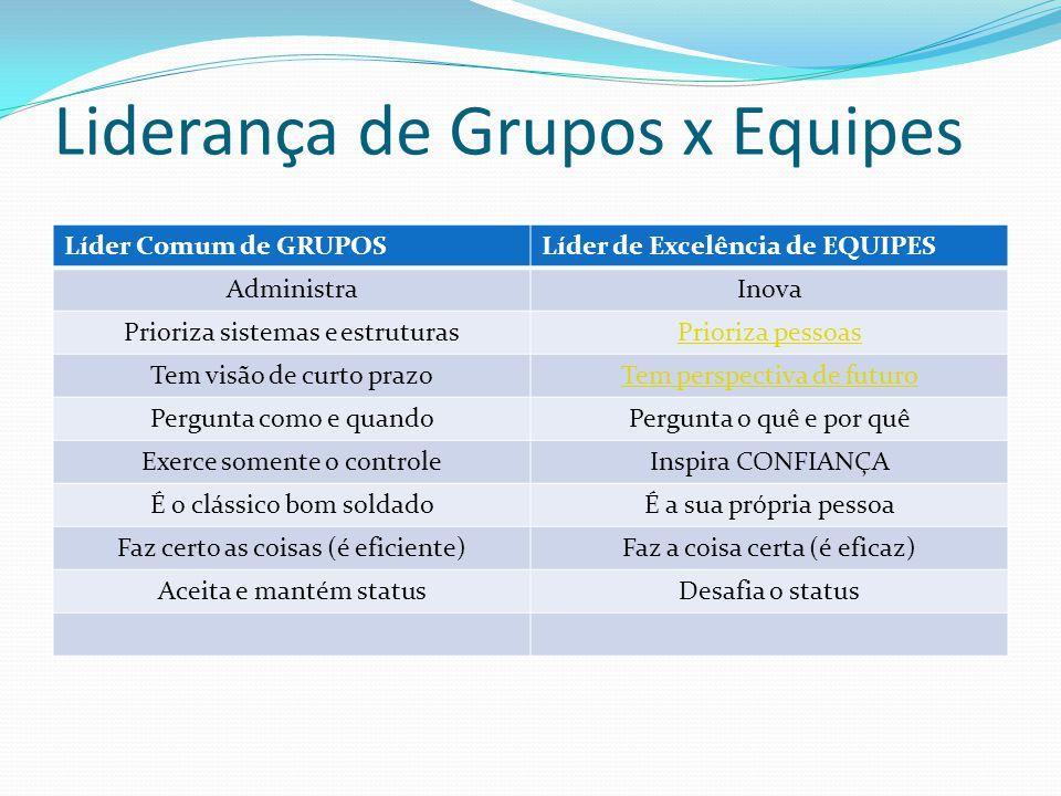 Liderança de Grupos x Equipes Líder Comum de GRUPOSLíder de Excelência de EQUIPES AdministraInova Prioriza sistemas e estruturasPrioriza pessoas Tem v