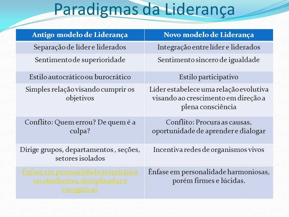 Paradigmas da Liderança Antigo modelo de LiderançaNovo modelo de Liderança Separação de líder e lideradosIntegração entre líder e liderados Sentimento