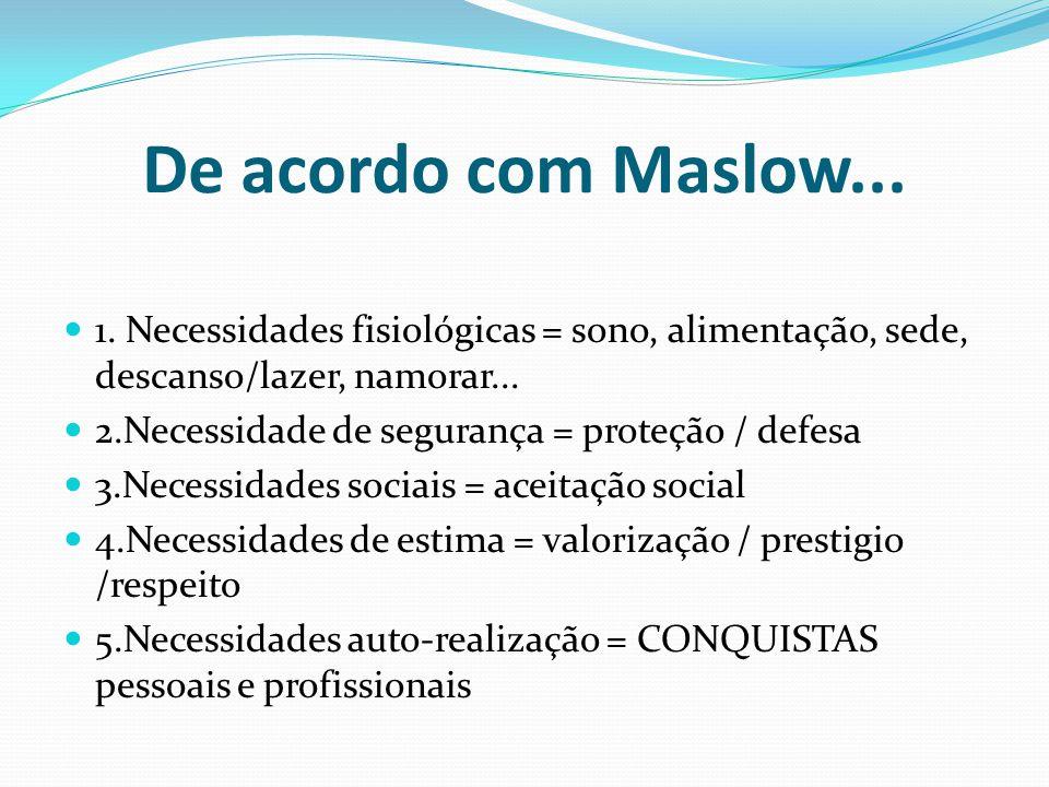 De acordo com Maslow... 1. Necessidades fisiológicas = sono, alimentação, sede, descanso/lazer, namorar... 2.Necessidade de segurança = proteção / def