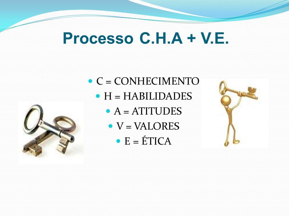 Processo C.H.A + V.E. C = CONHECIMENTO H = HABILIDADES A = ATITUDES V = VALORES E = ÉTICA