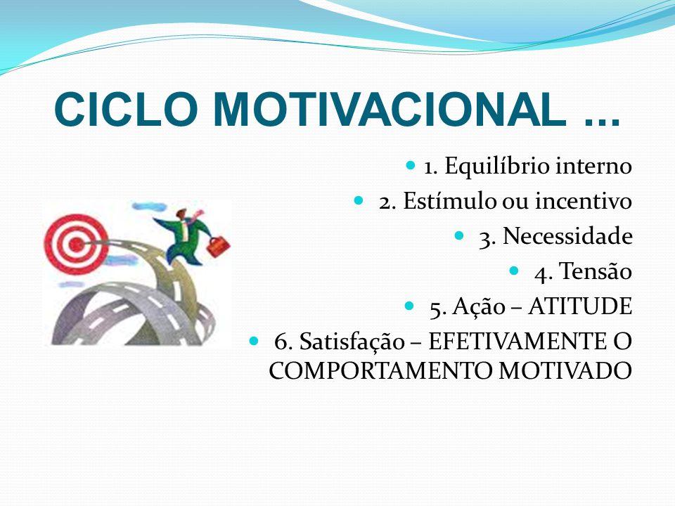CICLO MOTIVACIONAL... 1. Equilíbrio interno 2. Estímulo ou incentivo 3. Necessidade 4. Tensão 5. Ação – ATITUDE 6. Satisfação – EFETIVAMENTE O COMPORT