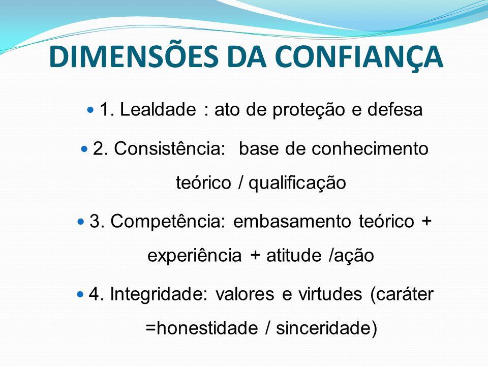 DIMENSÕES DA CONFIANÇA 1. Lealdade : ato de proteção e defesa 2. Consistência: base de conhecimento teórico / qualificação 3. Competência: embasamento