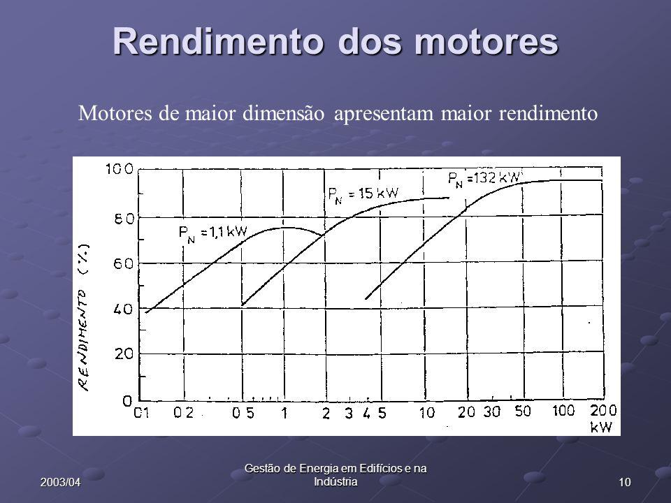 102003/04 Gestão de Energia em Edifícios e na Indústria Rendimento dos motores Motores de maior dimensão apresentam maior rendimento