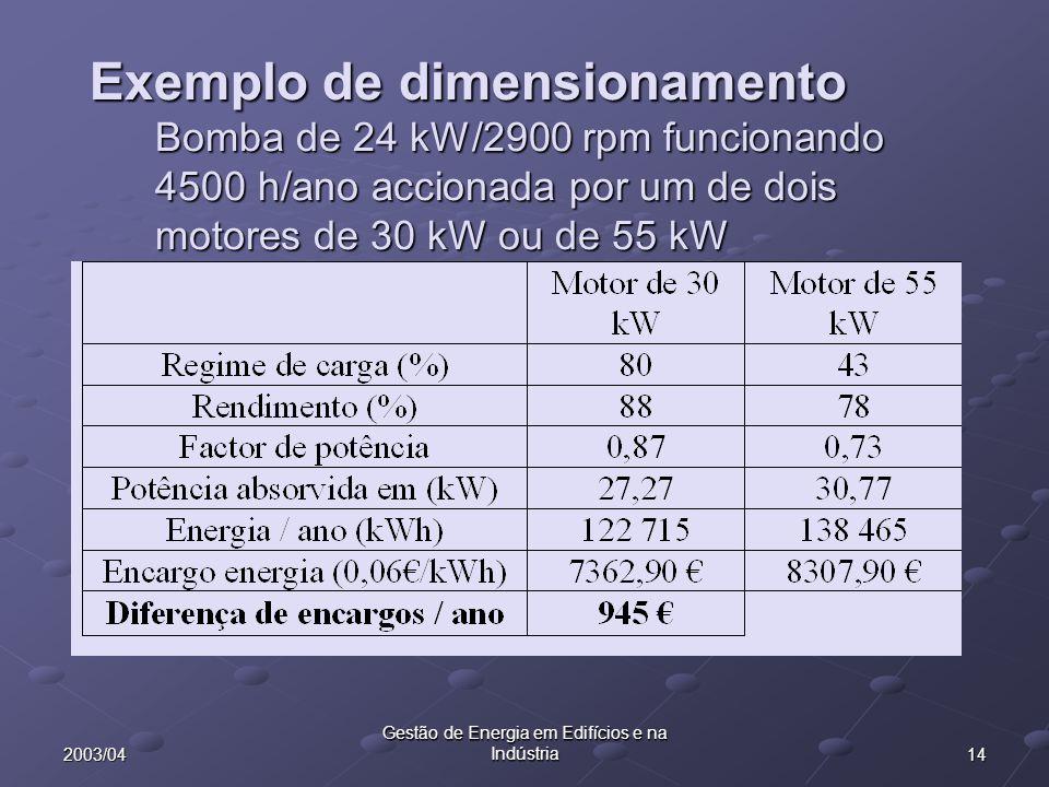 142003/04 Gestão de Energia em Edifícios e na Indústria Exemplo de dimensionamento Bomba de 24 kW/2900 rpm funcionando 4500 h/ano accionada por um de