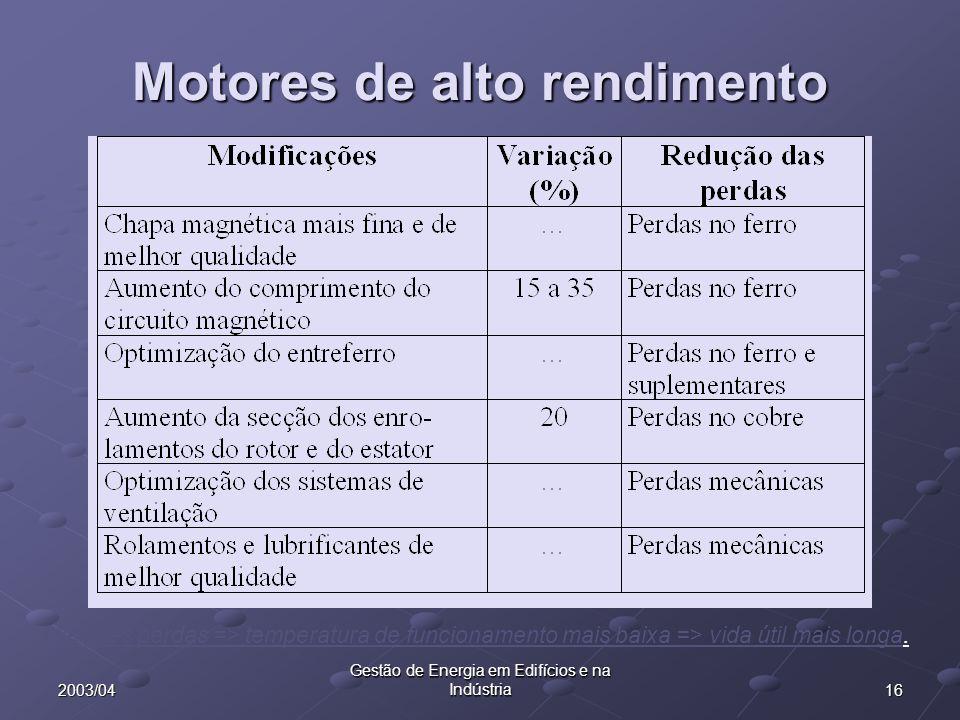 162003/04 Gestão de Energia em Edifícios e na Indústria Motores de alto rendimento Menores perdas => temperatura de funcionamento mais baixa => vida ú