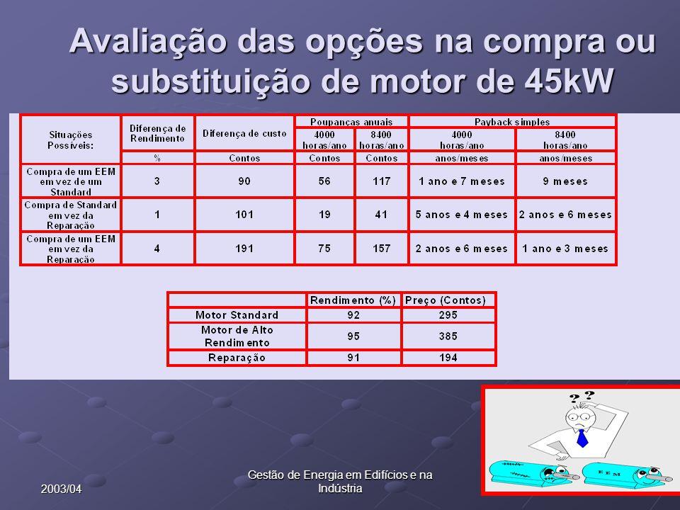 392003/04 Gestão de Energia em Edifícios e na Indústria Avaliação das opções na compra ou substituição de motor de 45kW