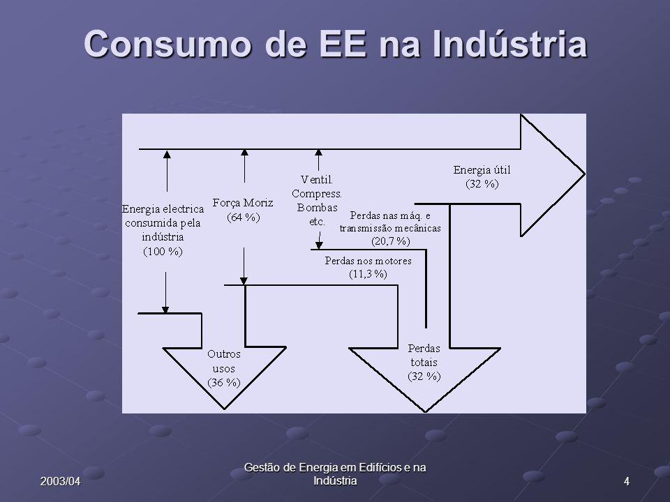 42003/04 Gestão de Energia em Edifícios e na Indústria Consumo de EE na Indústria