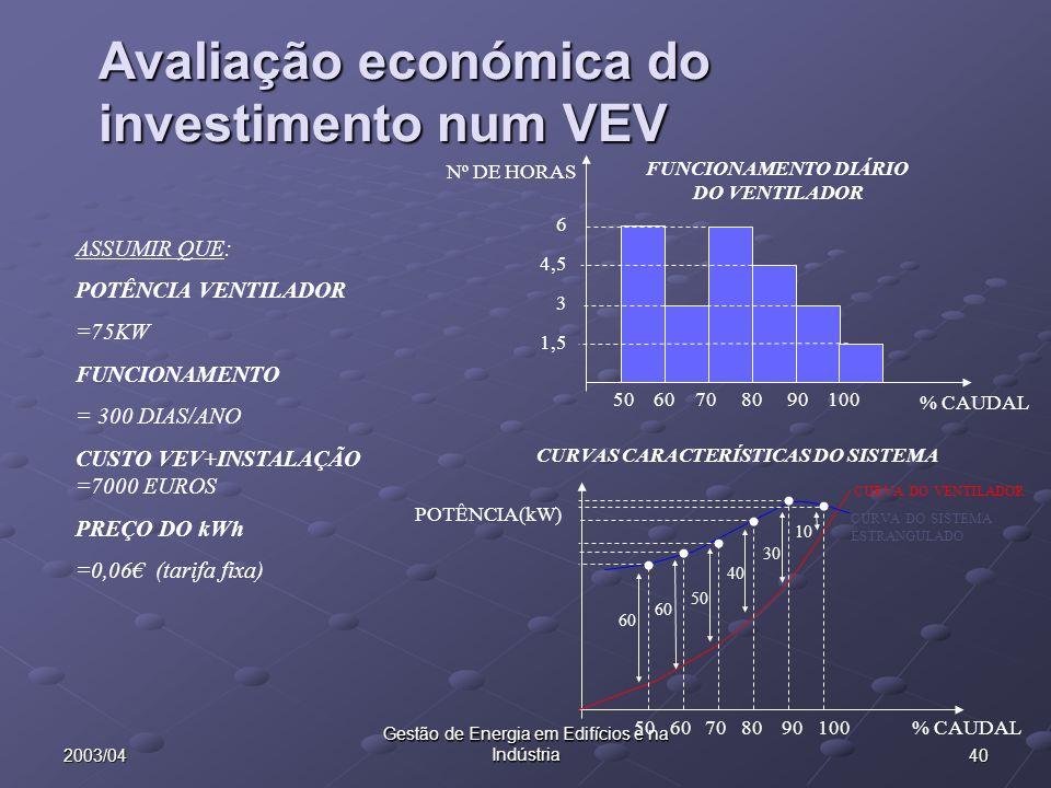402003/04 Gestão de Energia em Edifícios e na Indústria Avaliação económica do investimento num VEV % CAUDAL Nº DE HORAS 50 60 70 80 90 100 6 4,5 3 1,