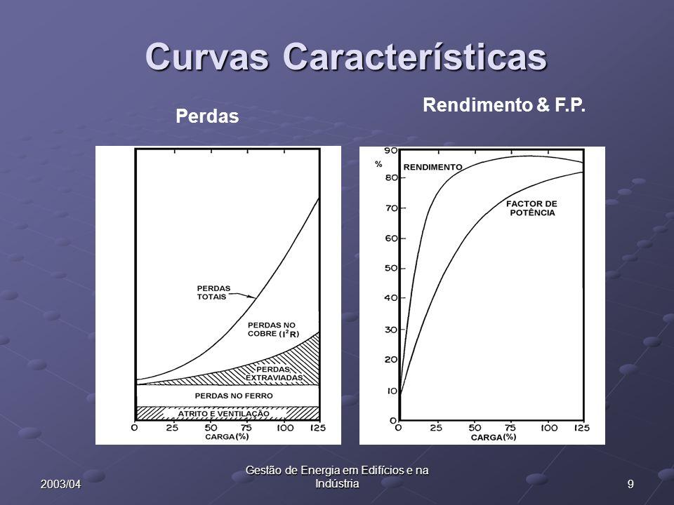 92003/04 Gestão de Energia em Edifícios e na Indústria Curvas Características Perdas Rendimento & F.P.