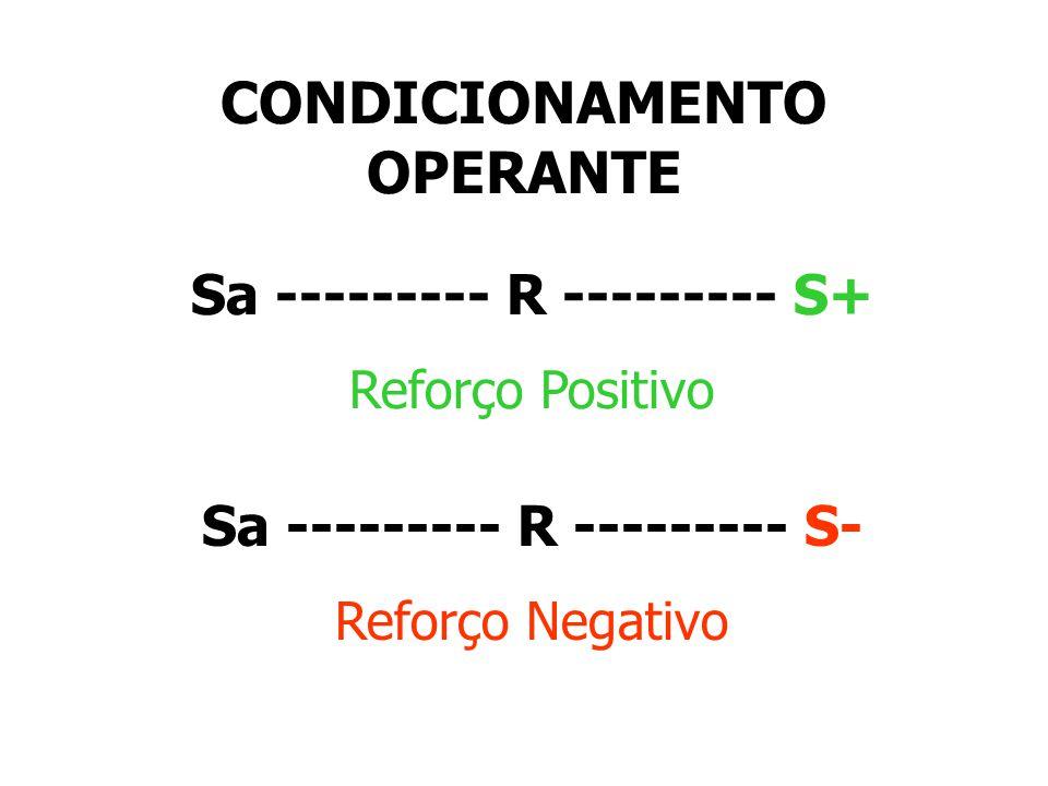 BHURRUS F. SKINNER Experimentos com ratos. S+ (positivo) RECOMPENSA S - (negativo) PUNIÇÃO CONDICIONAMENTO A frequencia de RESPOSTAS diminui com S - P