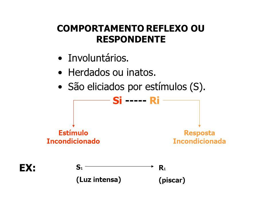 BEHAVIORISMO Surge com John B. Watson Estuda o comportamento em função de: S ------------ R S = Estímulo R = Resposta = Comportamento Onde: