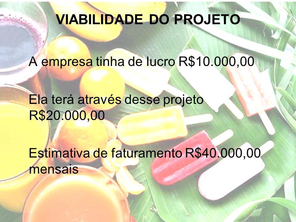VIABILIDADE DO PROJETO A empresa tinha de lucro R$10.000,00 Ela terá através desse projeto R$20.000,00 Estimativa de faturamento R$40.000,00 mensais