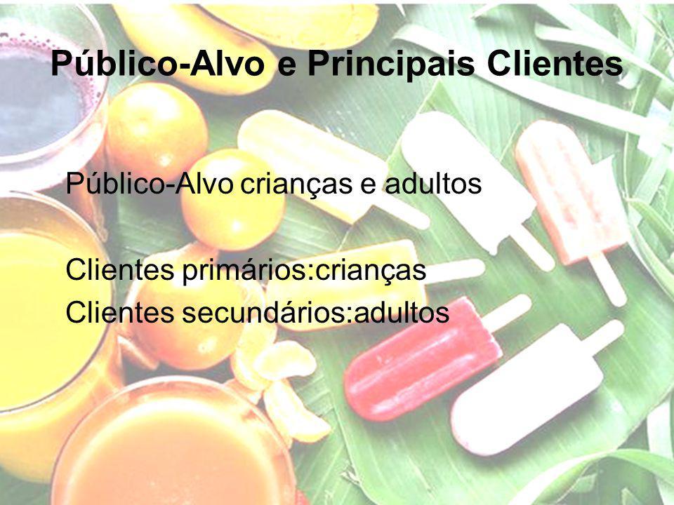 Público-Alvo e Principais Clientes Público-Alvo crianças e adultos Clientes primários:crianças Clientes secundários:adultos