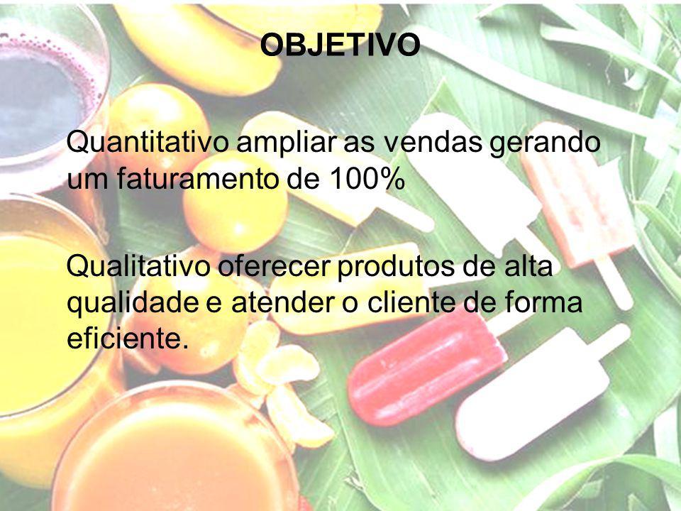 OBJETIVO Quantitativo ampliar as vendas gerando um faturamento de 100% Qualitativo oferecer produtos de alta qualidade e atender o cliente de forma ef