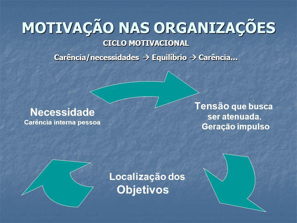 MOTIVAÇÃO NAS ORGANIZAÇÕES CICLO MOTIVACIONAL Necessidade não-satisfeita (carência) Tensão Impulso Comportamento dirigido para a meta Satisfação da necessidade Redução da Tensão