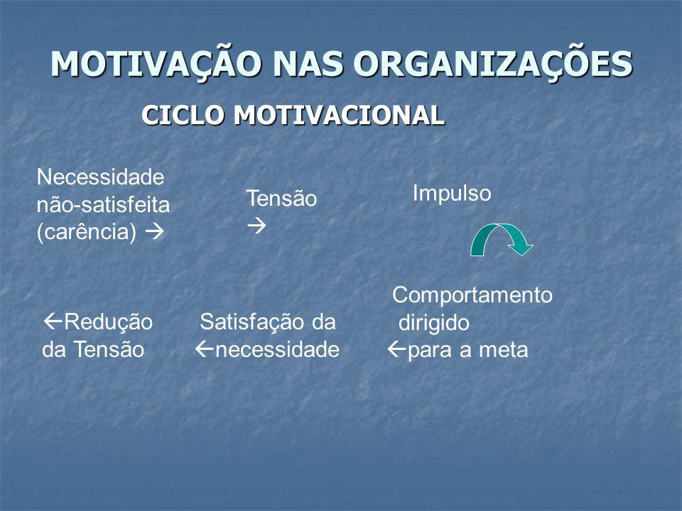 MOTIVAÇÃO NAS ORGANIZAÇÕES Funcionários motivados estão sempre em estado de tensão.