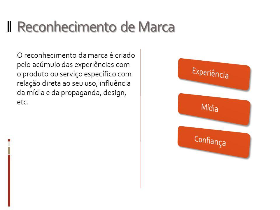 Reconhecimento de Marca O reconhecimento da marca é criado pelo acúmulo das experiências com o produto ou serviço específico com relação direta ao seu