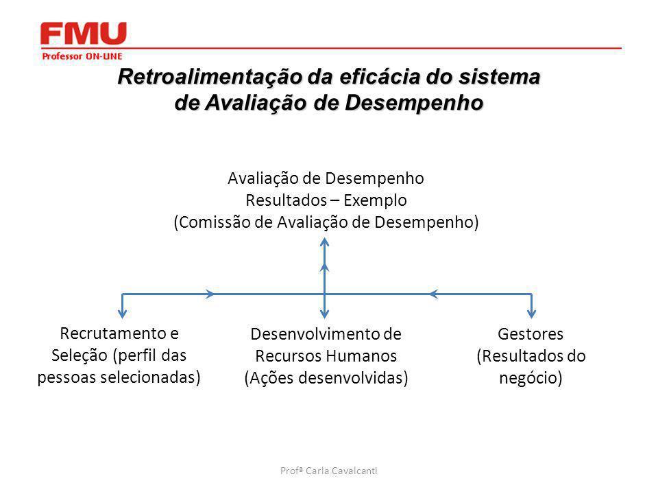 2 Retroalimentação da eficácia do sistema de Avaliação de Desempenho Avaliação de Desempenho Resultados – Exemplo (Comissão de Avaliação de Desempenho