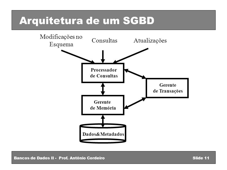 Modificações no Esquema ConsultasAtualizações Processador de Consultas Gerente de Memória Dados&Metadados Gerente de Transações Arquitetura de um SGBD Bancos de Dados II - Prof.