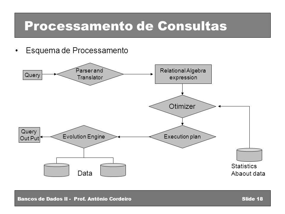 Esquema de Processamento Bancos de Dados II - Prof.