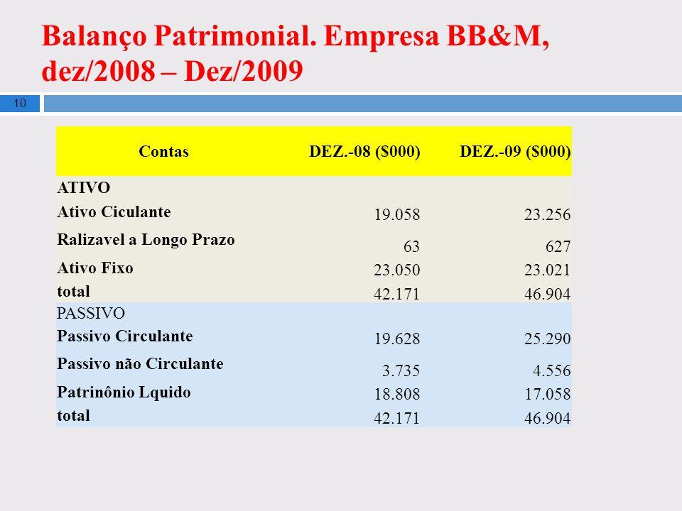 Balanço Patrimonial. Empresa BB&M, dez/2008 – Dez/2009 10 ContasDEZ.-08 ($000)DEZ.-09 ($000) ATIVO Ativo Ciculante 19.058 23.256 Ralizavel a Longo Pra