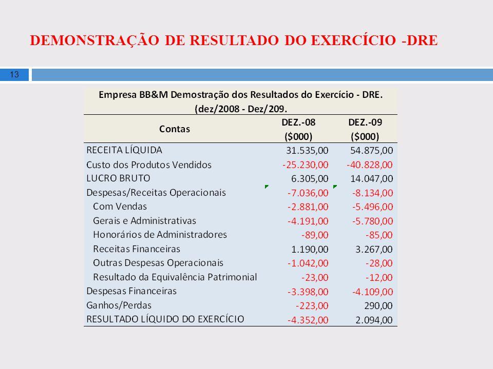 DEMONSTRAÇÃO DE RESULTADO DO EXERCÍCIO -DRE 13