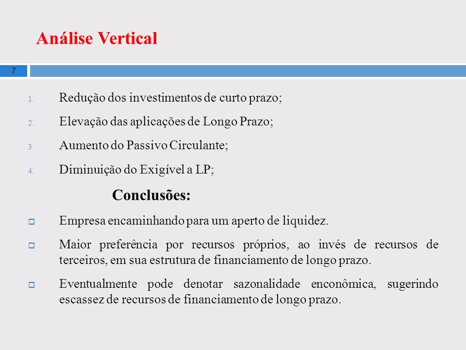 Análise Vertical 7 1. Redução dos investimentos de curto prazo; 2. Elevação das aplicações de Longo Prazo; 3. Aumento do Passivo Circulante; 4. Diminu