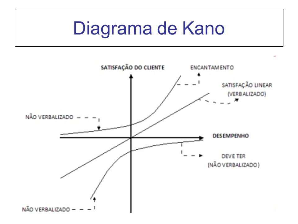Analisando o diagrama de baixo para cima: A primeira curva representa o alcance das necessidades mais básicas, ou seja, quanto maior o desempenho do produto, maior a satisfação proporcionada, contudo, tendendo a um nivelamento, uma constante.