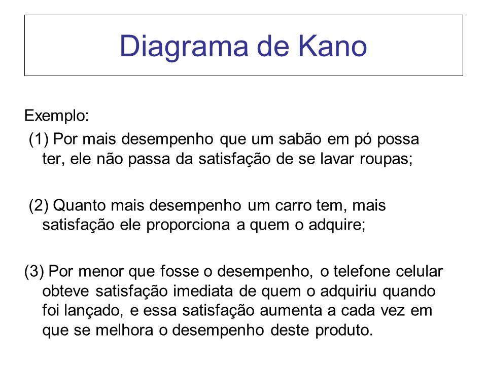Diagrama de Kano Exemplo: (1) Por mais desempenho que um sabão em pó possa ter, ele não passa da satisfação de se lavar roupas; (2) Quanto mais desemp