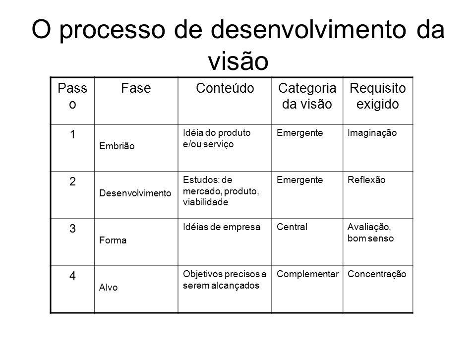 O processo de desenvolvimento da visão Pass o FaseConteúdoCategoria da visão Requisito exigido 1 Embrião Idéia do produto e/ou serviço EmergenteImagin