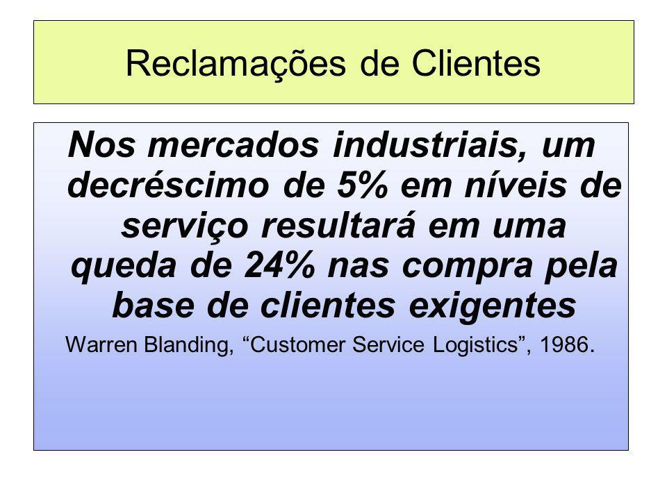 Reclamações de Clientes Nos mercados industriais, um decréscimo de 5% em níveis de serviço resultará em uma queda de 24% nas compra pela base de clien