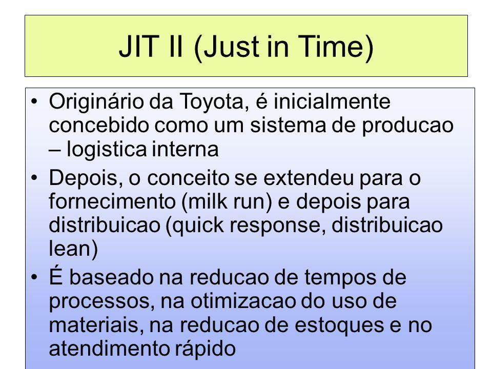 JIT II (Just in Time) Originário da Toyota, é inicialmente concebido como um sistema de producao – logistica interna Depois, o conceito se extendeu pa