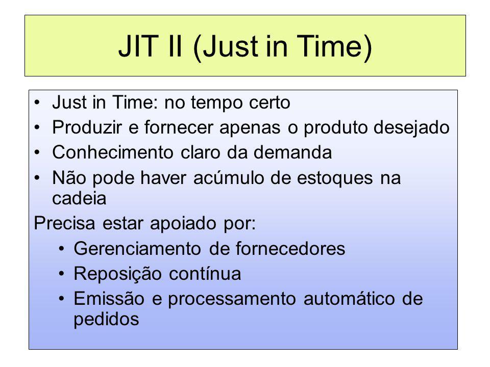 JIT II (Just in Time) Just in Time: no tempo certo Produzir e fornecer apenas o produto desejado Conhecimento claro da demanda Não pode haver acúmulo