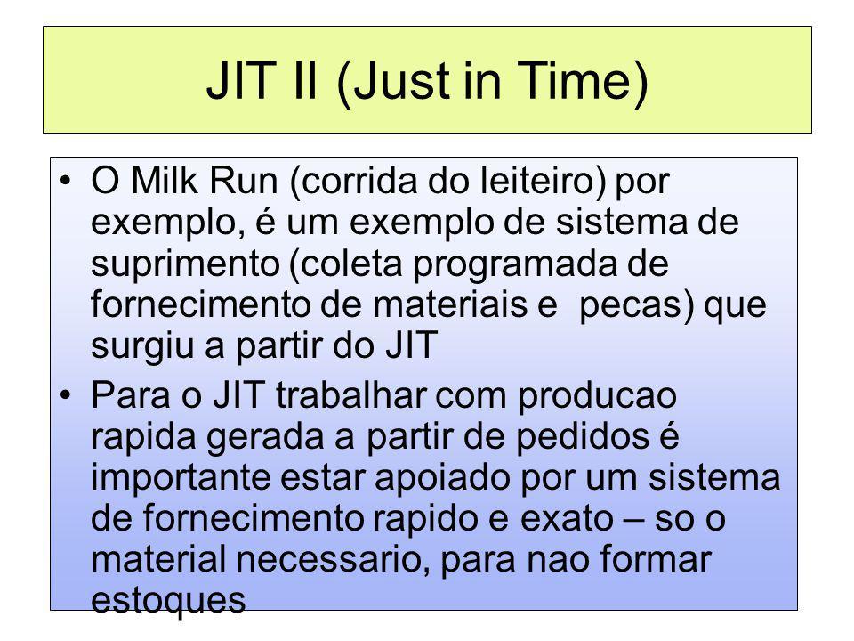 JIT II (Just in Time) O Milk Run (corrida do leiteiro) por exemplo, é um exemplo de sistema de suprimento (coleta programada de fornecimento de materi