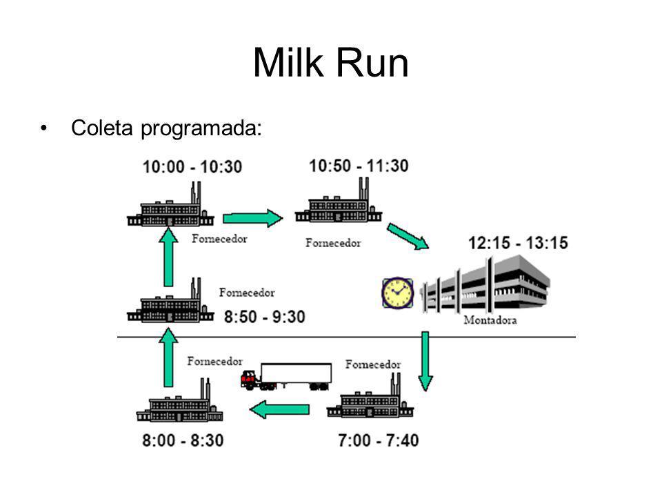 Milk Run Coleta programada: