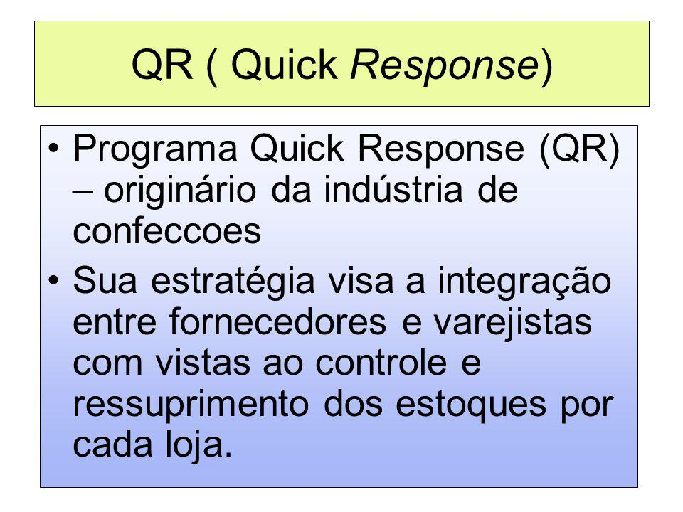 QR ( Quick Response) Programa Quick Response (QR) – originário da indústria de confeccoes Sua estratégia visa a integração entre fornecedores e vareji